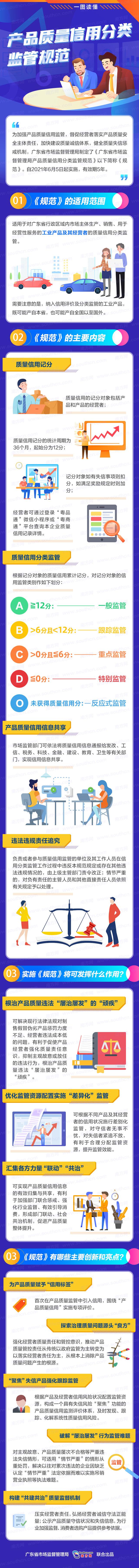 一图读懂:《广东省市场监督管理局产品质量信用分类监管规范》.jpg